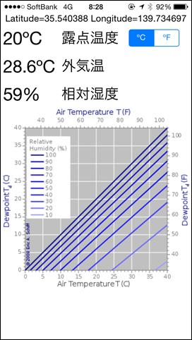外気温28.6度